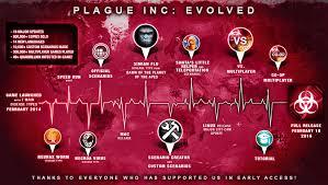 plague, Inc. game ile ilgili görsel sonucu