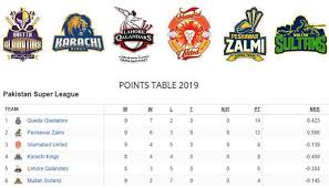 points table 2019