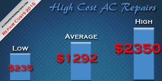 2017 air conditioner repair costs average ac repair prices 2016 How Much Does A Fuse Box Cost To Replace high range a c repair costs in 2016 ($235 $2350) average high repairs costs for the a c unit $1,292 50 how much does a fuse box cost to replace in a car