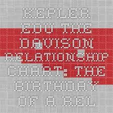 Kepler Edu The Davison Relationship Chart The Birthday Of