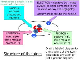 Diagram Of An Atom Labeled Diagram Of Nuclear Atoms Wiring Diagram