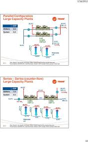 Series Counterflow Chiller Design High Performance Chilled Water Systems Earthwise Hvac