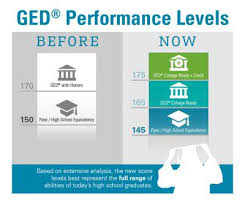 Ged Scoring Chart Test Scoring Changes Could Put Ged More Within Reach Local