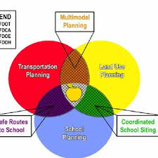 Fdot District 1 Organizational Chart Pdf Safe Ways To School The Role In Multimodal Planning