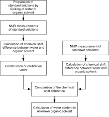 A Simple Method To Determine The Water Content In Organic