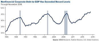 What Ballooning Corporate Debt Means For Investors U S
