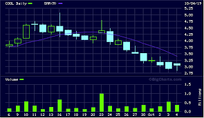 Cool Stock Charts Last 0 0004 Pte Polarityte Inc