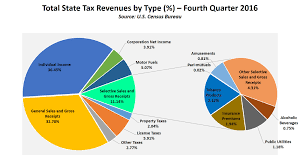 Us Government Revenue Pie Chart State And Local Government Tax Revenues Increase In Q4 2016