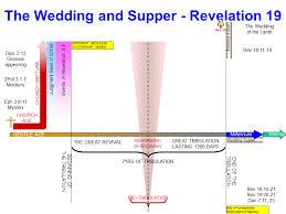 Revelation Chapter 19 Timelines