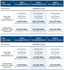Malaysia Airlines Enrich Program Devaluation Come June 10