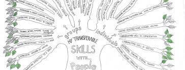 Transferable Skills Worksheet Transferable Skills The Gordon Skills Jobs Centre