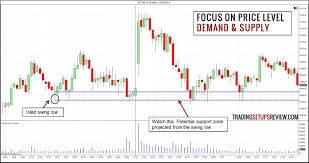 How To Identify Supply And Demand Zones On A Chart How To Identify Demand And Supply Using Price Action
