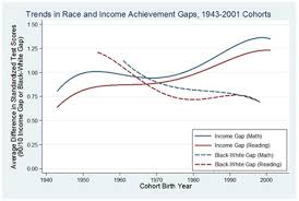 Naep Scores Rise But Income Gap Sees Little Change