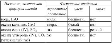Конспект по химии Основные классы неорганических соединений  образцы оксидов jpg