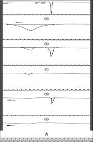 Dissolution Behavior Of Β-Cyclodextrin Molecular Inclusion Complexes ...