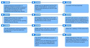 Telekom Malaysia Organization Chart 2018 About Us Financial Planning Association Of Malaysia