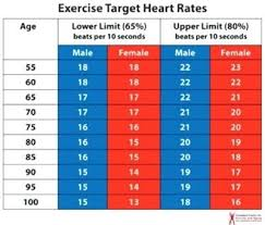 Maximum Heart Rate Chart By Age And Gender Heart Rate Chart For Men And Women Does A Persons Heart Beat