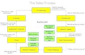 Sales Pipeline Forecast Template Funnel Word Online That