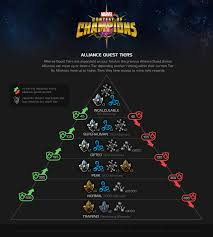 Alliance Quest Strategy Marvel Contest Of Champions