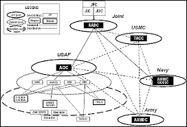 fm 100 12 appendix c theater missile defense communications 1999 Navigator Air Suspension System at Theater Air Control System Diagram