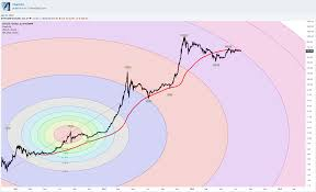 For price history since bitcoin was first traded on exchanges in 2010, click here. Best Bitcoin Price Chart 2012 To 2014 For Bitstamp Btcusd By Chartart Tradingview