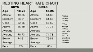 Children S Resting Heart Rate Chart Chart Of Normal Resting Heart Rates Resting Heart Rate Pulse