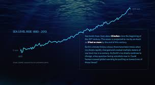 2013 Tide Chart Graphing Sea Level Trends Activity Nasa Jpl Edu