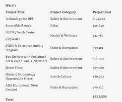 Budget Projects Here Are The Winning Projects In Durhams 2 4 Million