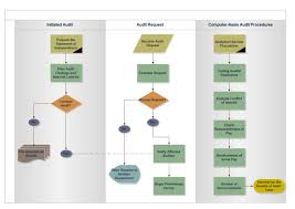 Outline Process Chart Examples Examples Of Flowcharts Organizational Charts Network