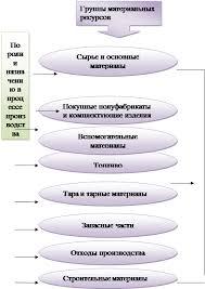 Дипломная работа Управление материальными ресурсами предприятия  Основные признаки классификации материальных ресурсов на предприятии
