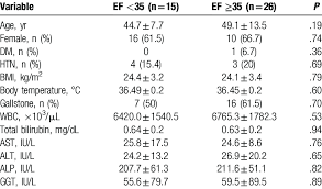 Gallbladder Ejection Fraction Chart Baseline Characteristics Of The Study Participants According