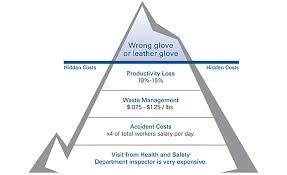Ppe Glove Selection Chart Do You Really Have The Best Gloves For The Job 2016 09 01