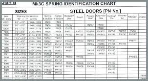 Torsion Spring Size Chart Garage Door Spring Sizing Chart Mrgrowth Co