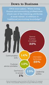 Customer Service Orientation Skills Top 5 Non Accounting Skills Robert Half