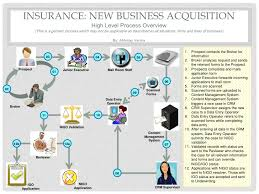 Life Insurance Claims Process Flow Chart Insurance Claims Process Flow Diagram Sample Customer
