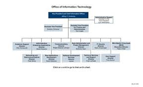 Information Technology Chart Office Of Information Technology Organization Chart