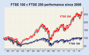 Ftse 100 Google Chart Ftse 100 V Ftse 250 Why Have They Diverged By So Much