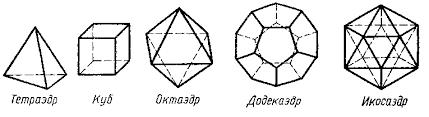 Многогранник и его изучение многогранника в начальной школе Реферат Все правильные многогранники имеют разное число граней и названия получили по этому числу