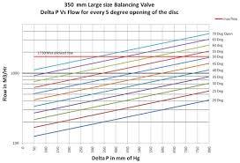 Advance Valves Large Size Balancing Valve