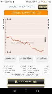 ディスク アップ グラフ