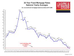 30 Year Fixed Interest Rate Chart Delaware Pa Home Loans David Henke