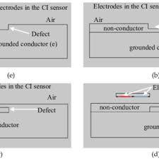 experimental setup scientific diagram fe model geometries for a model 4 b model 5