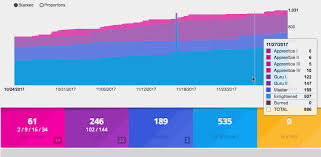 Chart Progress Unsupported Progress Chart Script Api And Third Party