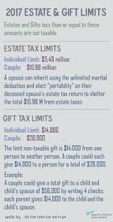 2017 estate gift limits