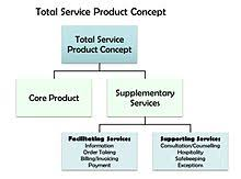 Services Marketing Services Marketing Wikipedia