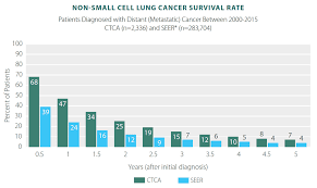 Lung Cancer Survivor Rates Statistics Results Ctca
