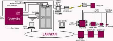 keyscan access control wiring diagram keyscan access control honeywell access control wiring diagram nodasystech com