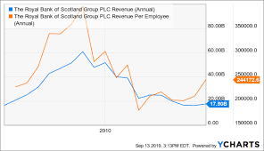 Royal Bank Of Scotland Low Risk High Discounts The Royal