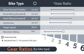 Gear Ratio Calculator Bike All About Bike Ideas