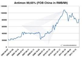 Antimony Price Chart 2017 Antimony Antimony Prices Institute Of Rare Earths And
